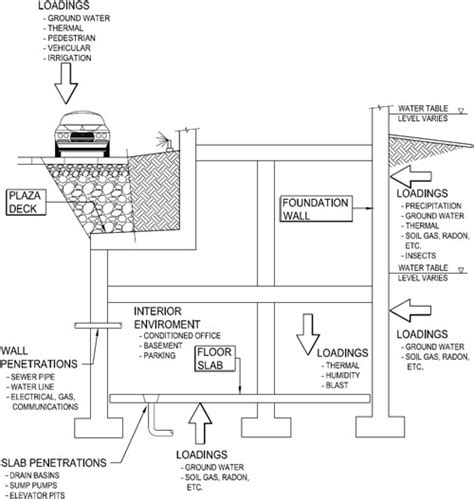 design criteria of foundation below grade systems wbdg whole building design guide
