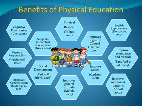 httpsimageslidesharecdncom7a8509f6b0a7439b teacher resources pe benefits of physical education by jwright13 teaching
