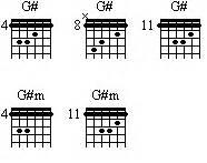 guitar chords: G sharp, G #, A flat, A b, A G Sharp Minor Triad