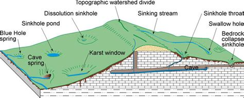 Landscape Profile Definition Karst Is A Landscape