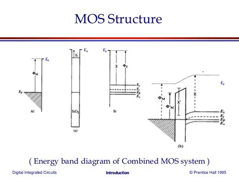 mos transistor gate energy band diagram of mosfet images