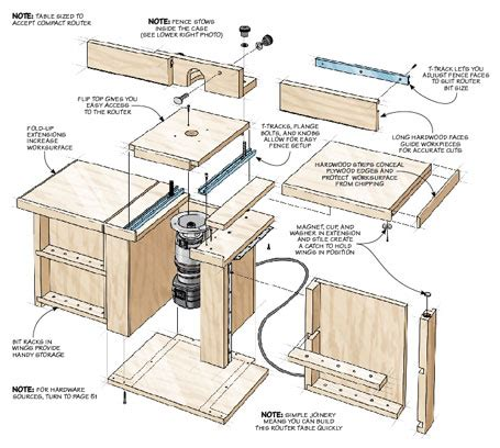 router plans woodworking free compact router table woodsmith plans