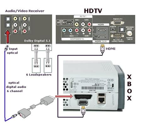 xbox rca wiring diagram get free image about wiring diagram