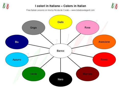 in italian italian vocabulary human colours