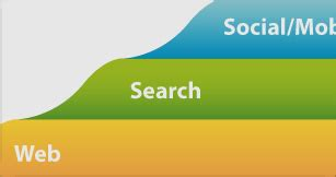 seo, search marketing, & social media infographics