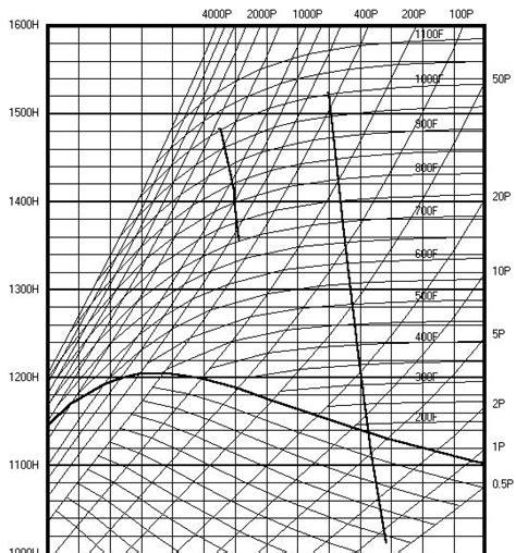 diagramme mollier r22 pdf mollier diagram diagram site