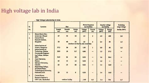high voltage labs in india design planning and layout of high voltage lab