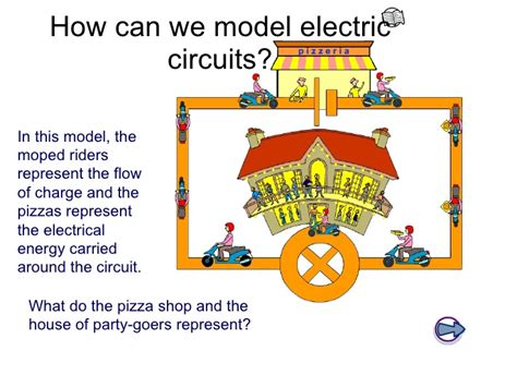 electric circuit model y8 electricity 02 current electricity