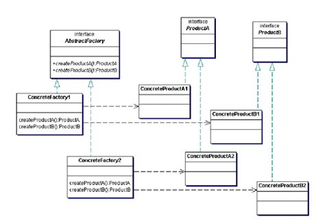 factory pattern using abstract class enterprise architect abstract factory pattern