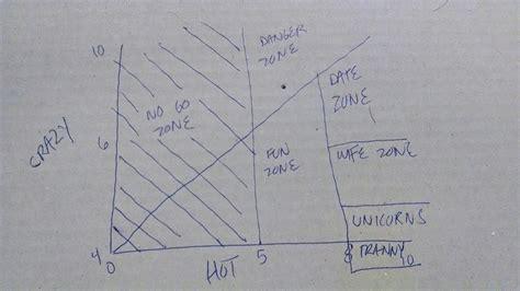 Hot crazy matrix a man s guide to women youtube