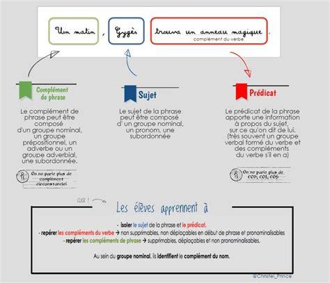 auto forwarding program nouveaux programmes de grammaire le pr 233 dicat fran 231 ais