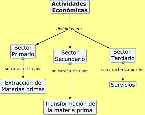 cadenas sociales productivas actividades econ 243 micas