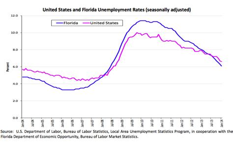 Florida Unemployment Office by Flagler S Unemployment Rate Second Highest In Florida