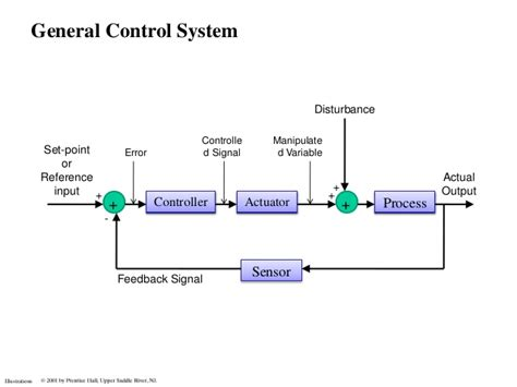 Sistem Kontrol by System Lectures