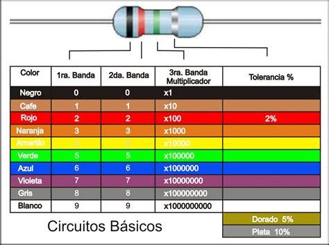 resistor 470k cores c 243 digo de colores condensadores capacitores resistencias fibras 243 pticas bloggin