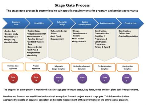 Product Design Growth Through Innovation Stage Gate Model Template