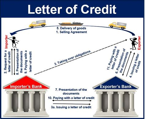 Procedure Of Import Finance Letter Of Credit What Is A Letter Of Credit Market Business News