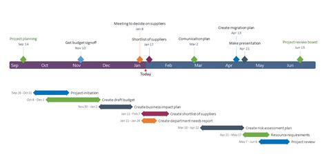 project timelines office timeline project management visualization resources