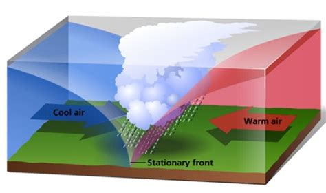 fronts   types of fronts: stationary front, warm front