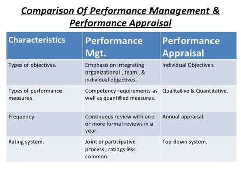 Mba Synopsis On Performance Appraisal by Perfomance Management Shrm