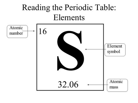 reading the periodic table elements and periodic table ppt
