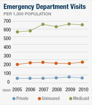 how much does the average emergency room visit cost overall emergency department visit rates from 2005 2010