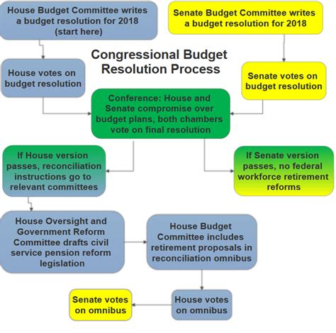 federal budget process flowchart how the 2018 budget resolution process may impact you and