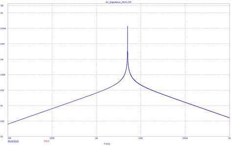 what is the inductor impedance value in ohms plotting ac impedance fall 2012