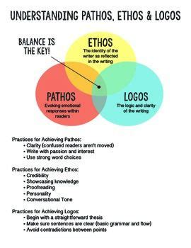 How To Use Ethos Pathos And Logos In An Essay by Understanding Pathos Ethos And Logos Logos School And