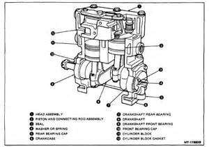 Compressed Air Brake System Pdf Figure 2 Cutaway View Of Air Compressor