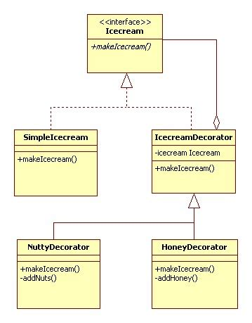 decorator pattern in java exle decorator design pattern java tutorial blog