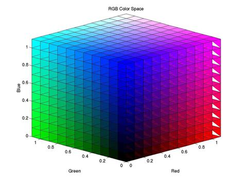 rgb color space introduction to color spac