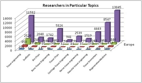 25000 food scientist and experts online readers 25 million market analysis of regenerative medicine stemcell