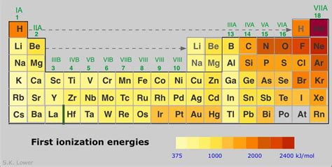 Ionization Energy On Periodic Table by Periodic Properties Of The Elements Chemwiki