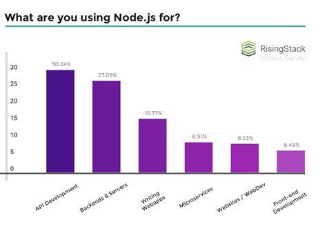 node js backend tutorial risingstack engineering node js tutorials resources on