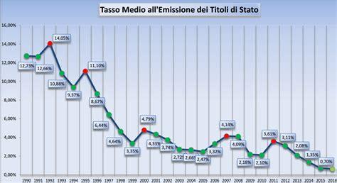 Tassi Banche Centrali by Sintesi Nuovo Sistema Economico Tassi Valute Banche