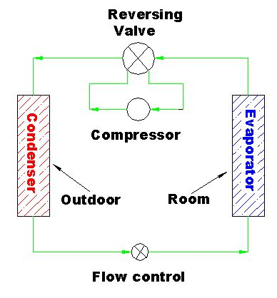 what does cold comfort mean heat pump principles