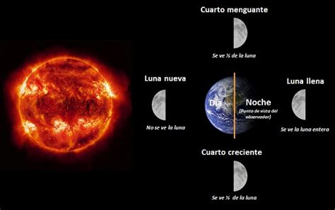 fases de la luna 2015 portada fases de la luna desde el punto de vista de un observador