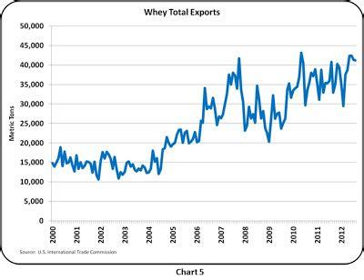 milk protein prices jump 13% in october