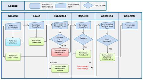 change request workflow pps communications dept service request workflow
