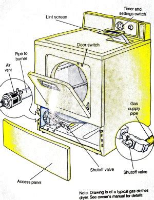 How Do Clothes Dryers Work Installing A Clothes Dryer
