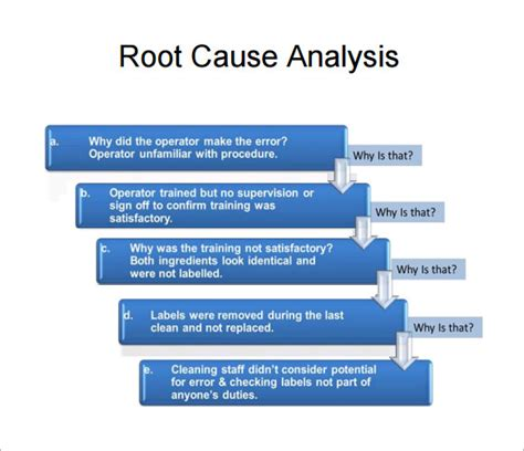Root Cause Analysis Ppt Template Rca Template Ppt Root Cause Analysis Template 9 Free