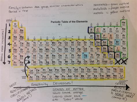 Periodic Table Of Elements Worksheet by Periodic Table Science With Mrs Barton