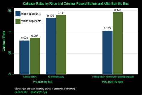 Effect Of Criminal Record On Employment Econofact