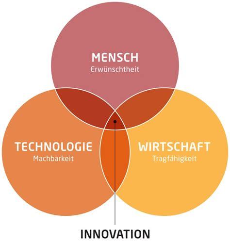 design thinking zeitung raiffeisen nachrichten wie unternehmen innovativ und