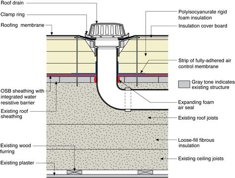 Where To Find Floor Plans Of Existing Homes a roof drain is installed in an existing flat roof