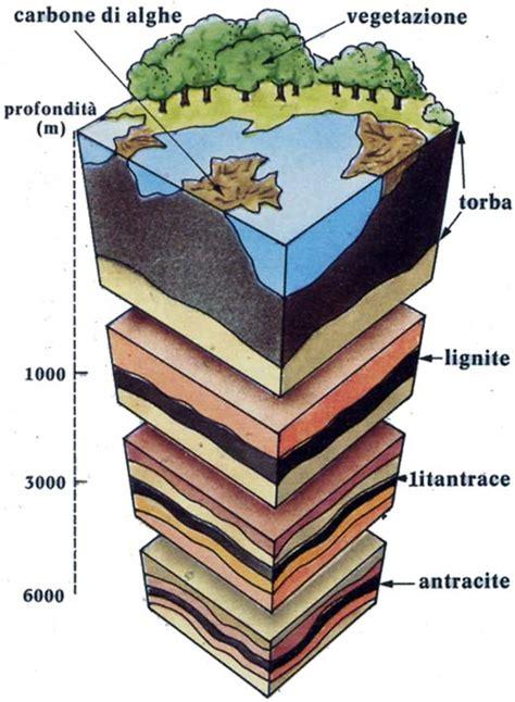 diversi tipi di computer il carbone educazionetecnica dantect it