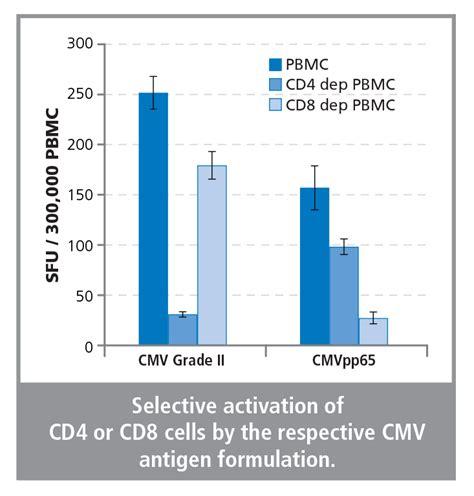 cmv test b cell cmv test kit enzymatic