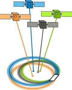 gps accuracy: hdop, pdop, gdop, multipath & the atmosphere