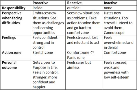 power tool proactive vs reactive